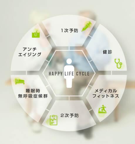 ハッピーライフサイクル
